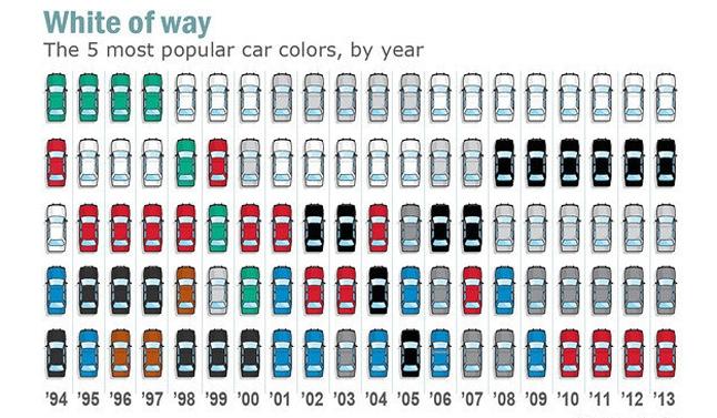Ngjyra më e preferuar për makina është … e bardha